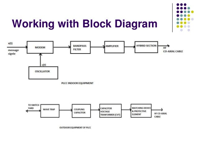 Power Line Communication Block Diagram ndash readingrat net