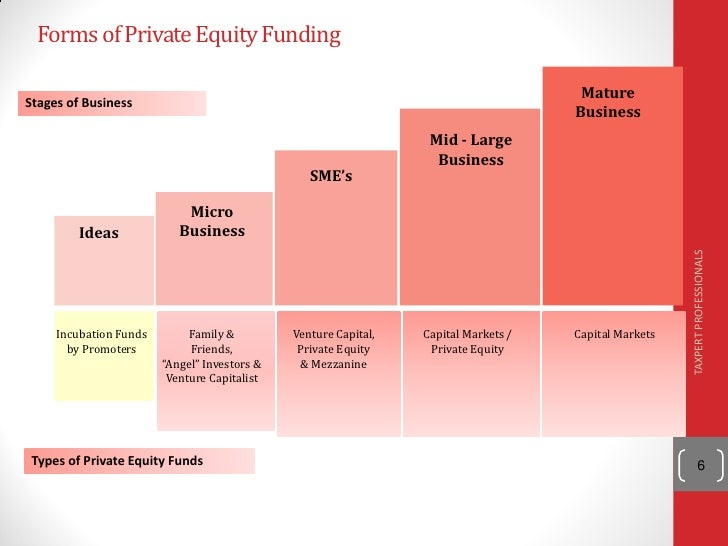the various forms of private equity financing for start up companies Bain & company is the leading consulting partner to the private equity industry and its key financial investors and portfolio companies: bain & company maintains a broad network of experienced professionals serving private equity clients and other types of financial investors on four.