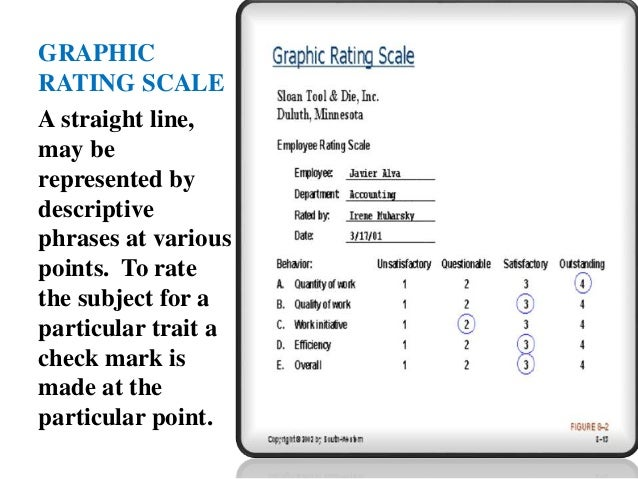 Presentation on rating scales