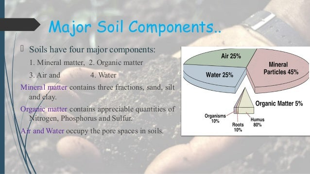 Presentation on soil of south asia for Four main components of soil