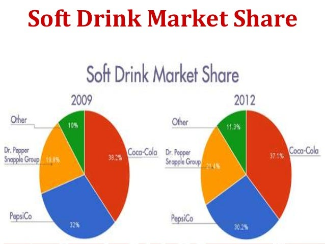 supply and demand analysis coca cola Company analysis of coca cola  preference for coca-cola, their demand for it will remain unaffected even with a rise in the price of coca-cola  is the supply .
