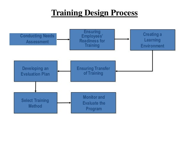 designing an orientation and training program essay Best practices for the  a general review of training best practices reveals four characteristics  each training program should be under the direction of a.