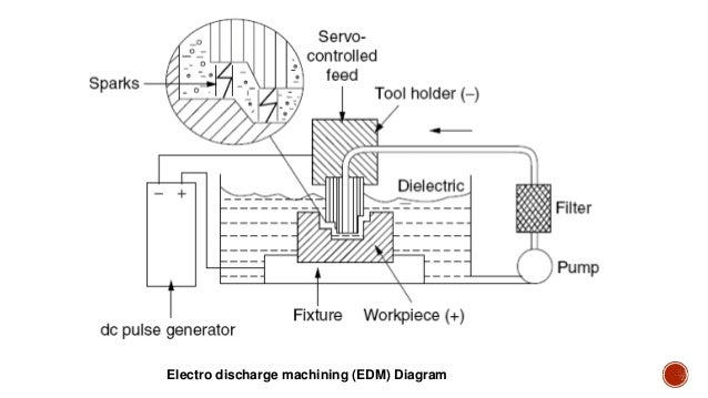 wire electrical discharge machining  wedm