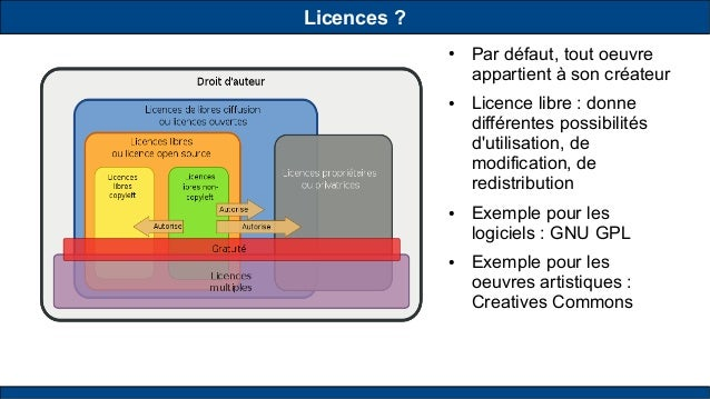 Licences? ● Par défaut, tout oeuvre appartient à son créateur ● Licence libre : donne différentes possibilités d'utilisat...