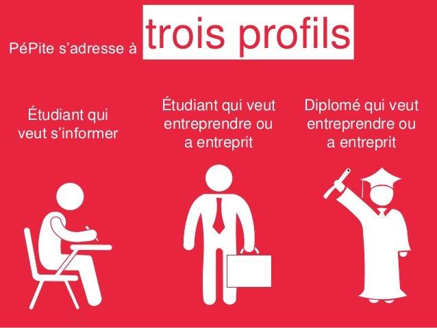 PéPite s'adresse à trois profils Étudiant qui veut s'informer Étudiant qui veut entreprendre ou a entreprit Diplomé qui ve...