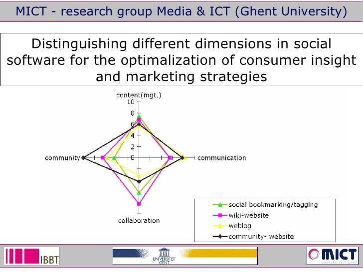 MICT - research group Media & ICT (Ghent University) Distinguishing different dimensions in social software for the optima...