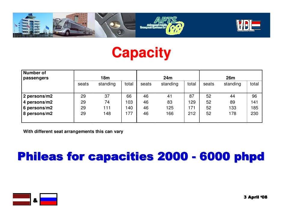 Capacity Number of passengers                         18m                            24m                        26m       ...