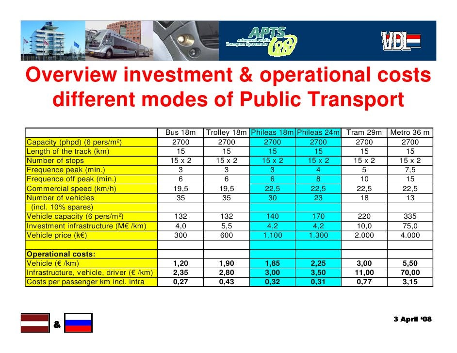 Overview investment & operational costs   different modes of Public Transport                                           Bu...