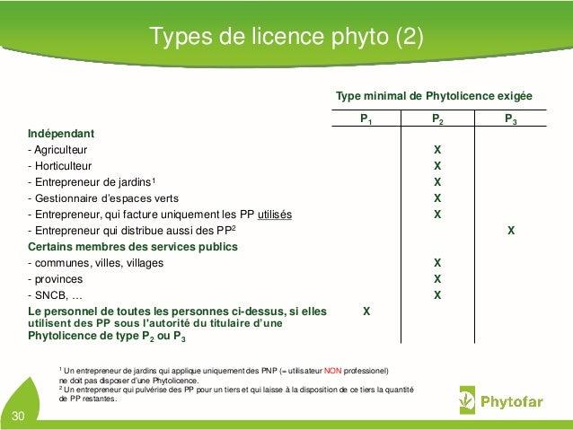 30Types de licence phyto (2)Type minimal de Phytolicence exigéeP1 P2 P3Indépendant- Agriculteur X- Horticulteur X- Entrepr...