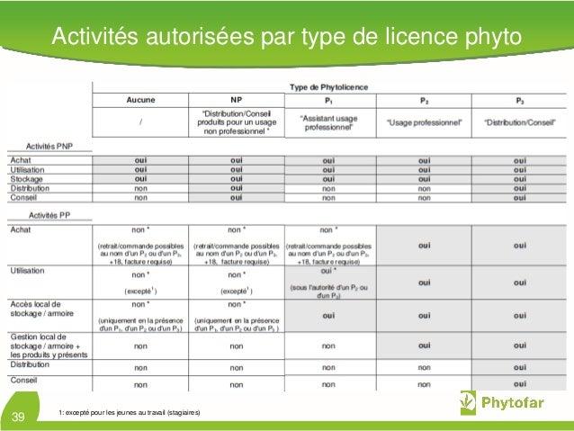 Activités autorisées par type de licence phyto391: excepté pour les jeunes au travail (stagiaires)