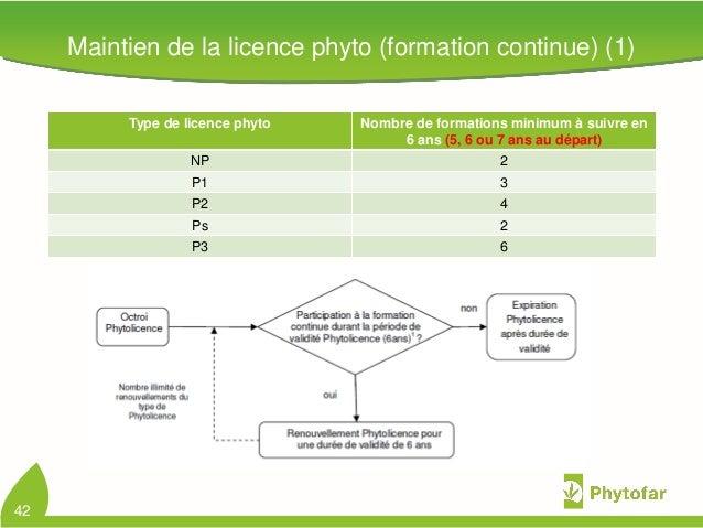 Maintien de la licence phyto (formation continue) (1)42Type de licence phyto Nombre de formations minimum à suivre en6 ans...