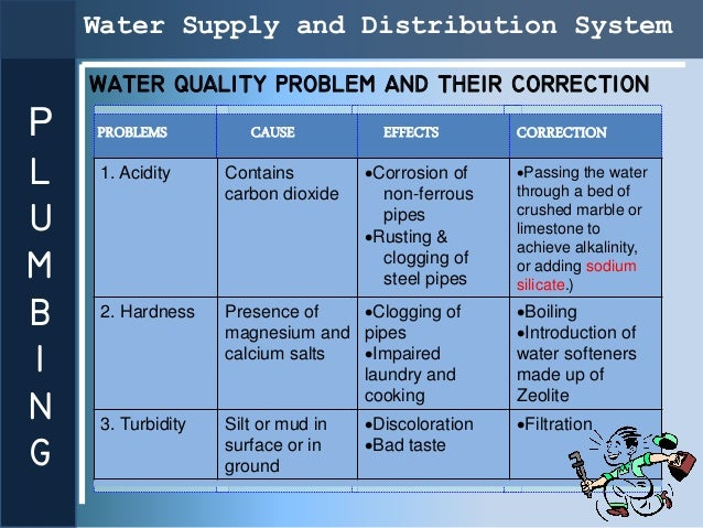 Water Supply and Distribution System    WATER QUALITY PROBLEM AND THEIR CORRECTIONP   PROBLEMS           CAUSE           E...