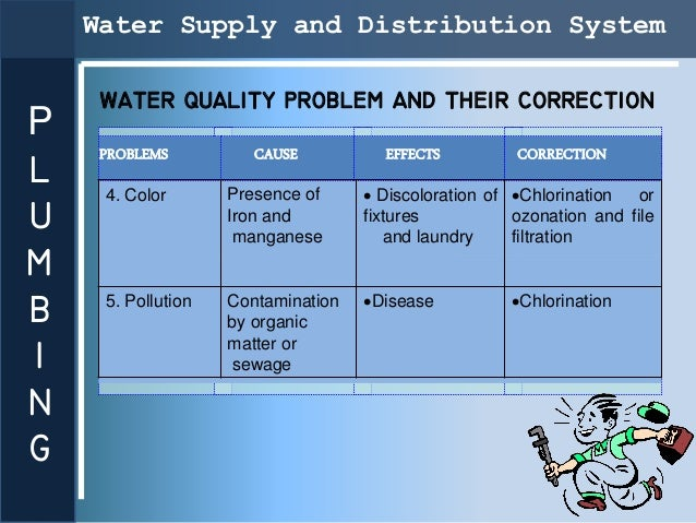 Water Supply and Distribution System     WATER QUALITY PROBLEM AND THEIR CORRECTIONP     PROBLEMS          CAUSE          ...