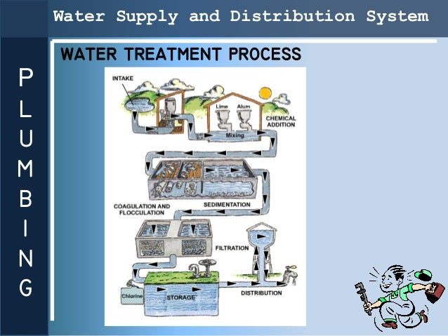Water Supply and Distribution System    WATER TREATMENT PROCESSPLUMBING