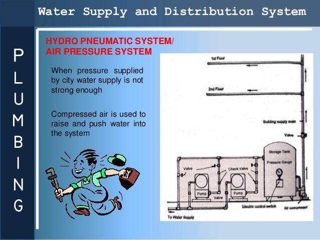 Water Supply and Distribution System     HYDRO PNEUMATIC SYSTEM/     AIR PRESSURE SYSTEMPL     When pressure supplied     ...