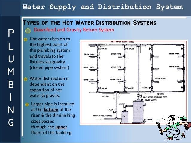 presentation plumbing rh slideshare net Refrigeration Piping Diagrams Propane Piping Diagram