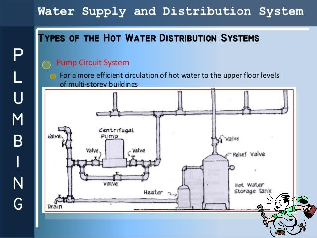 Presentation plumbing for Different types of water lines
