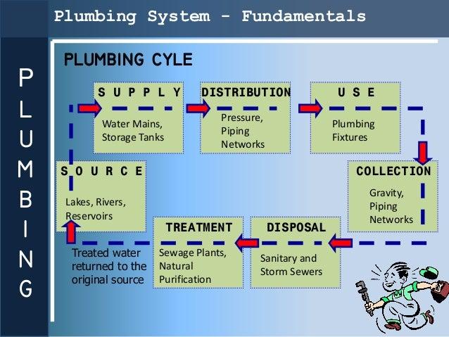 Plumbing System - Fundamentals     PLUMBING CYLEP           S U P P L Y          DISTRIBUTION               U S EL        ...