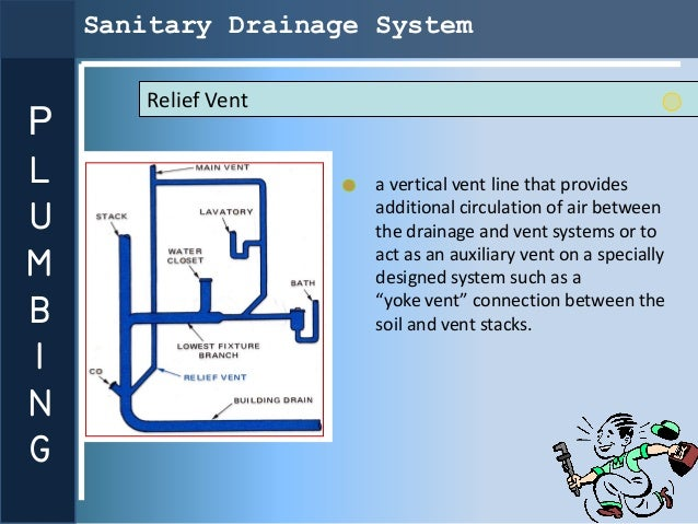 Sanitary Drainage System       Relief VentPL                     a vertical vent line that providesU                     a...