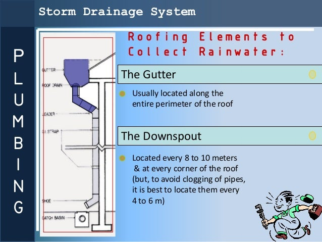 Storm Drainage System               Roofing Elements to               Collect Rainwater:PL              The Gutter        ...