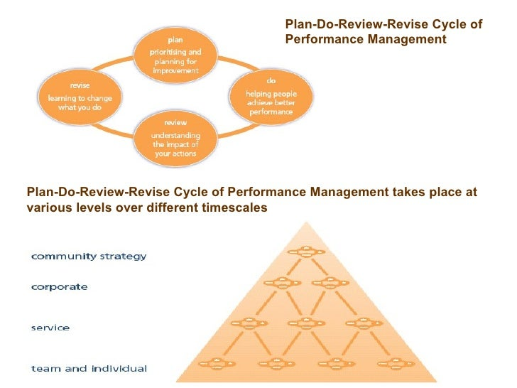 Plan-Do-Review-Revise Cycle of Performance Management Plan-Do-Review-Revise Cycle of Performance Management takes place at...
