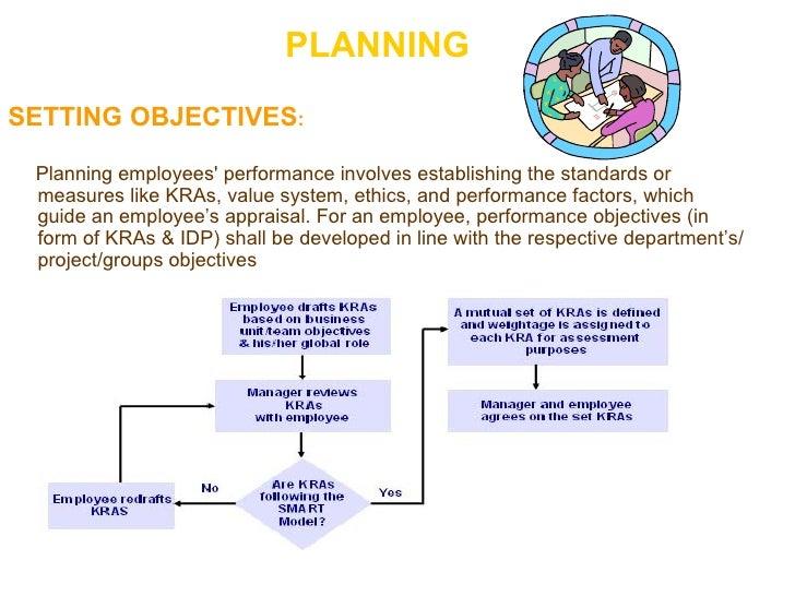 PLANNING <ul><li>SETTING OBJECTIVES : </li></ul><ul><li>Planning employees' performance involves establishing the standard...