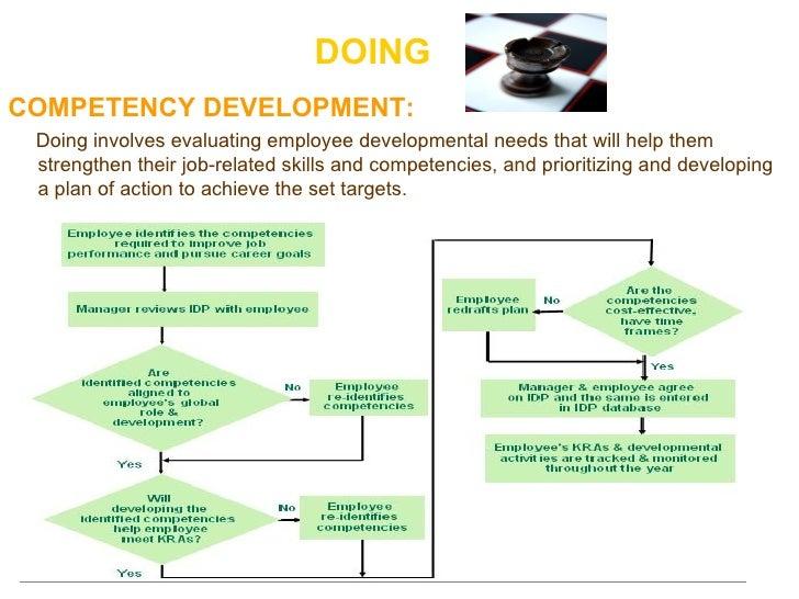 DOING <ul><li>COMPETENCY DEVELOPMENT: </li></ul><ul><li>Doing involves evaluating employee developmental needs that will h...