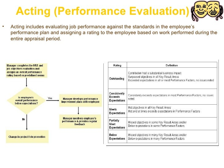 Acting (Performance Evaluation) <ul><li>Acting includes evaluating job performance against the standards in the employee's...