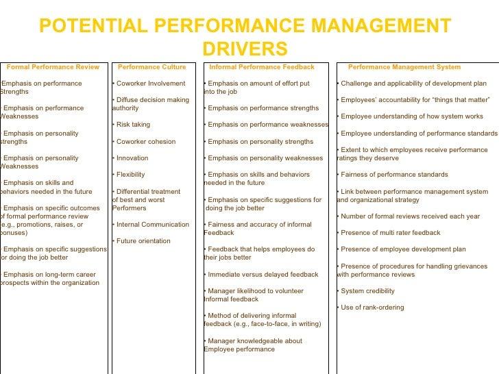 POTENTIAL PERFORMANCE MANAGEMENT DRIVERS <ul><li>Formal Performance Review </li></ul><ul><li>Emphasis on performance </li>...