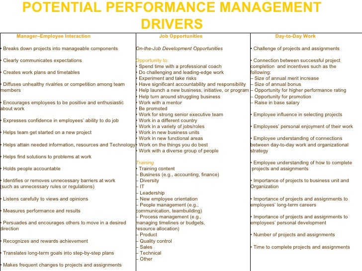 POTENTIAL PERFORMANCE MANAGEMENT DRIVERS Manager–Employee Interaction •  Breaks down projects into manageable components •...