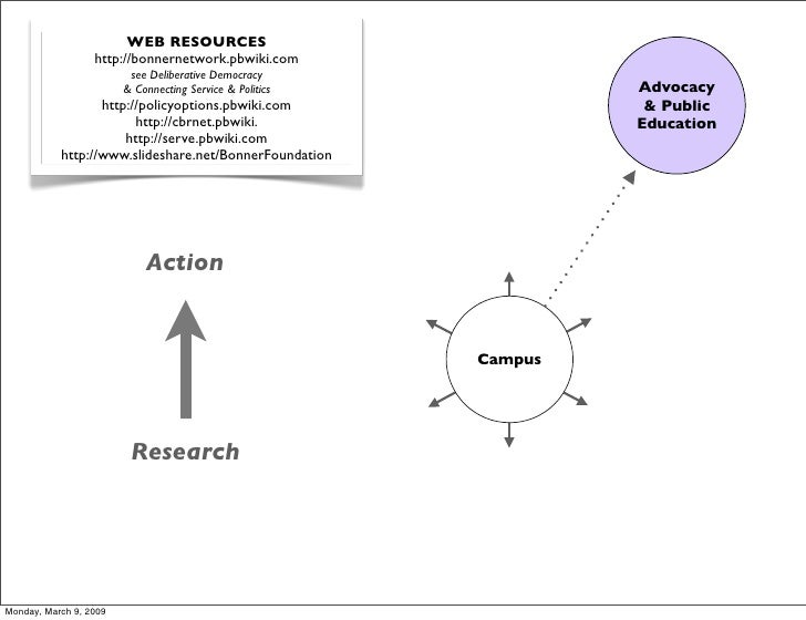 WEB RESOURCES                   http://bonnernetwork.pbwiki.com                          see Deliberative Democracy       ...