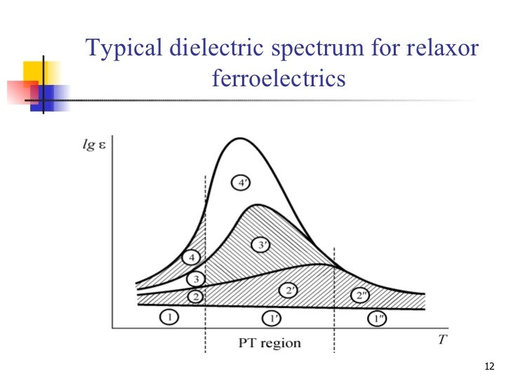 ferroelectric phases and relaxor states in The domain state of the relaxor ferroelectric pbmg1/3nb2 random-field induced antiferromagnetic, ferroelectric and near ferroelectric relaxor phase.