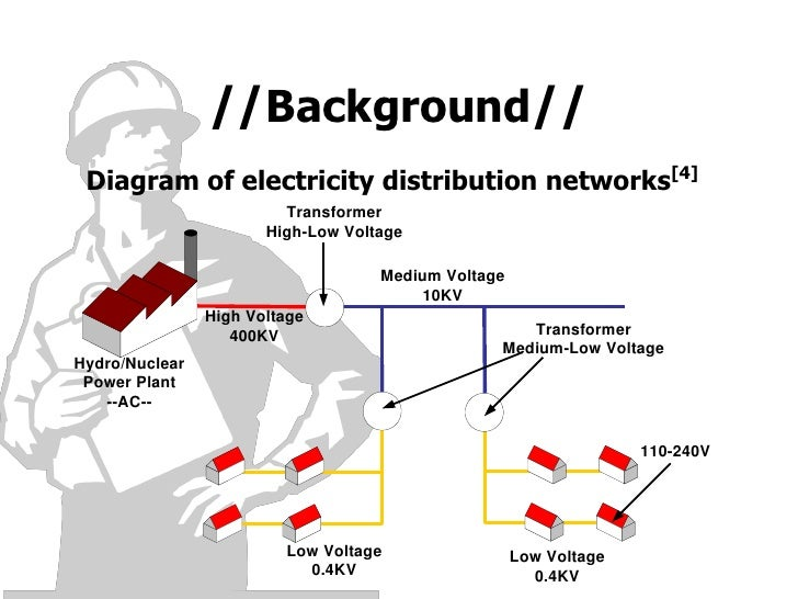 UOW-PowerLineCommunication(Presentation)