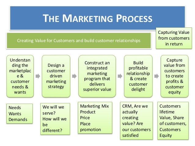 Mktg 205 - Principles of Marketing