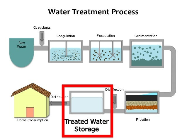 water treatment essay Recently published articles from water research received in a particular year by papers published in the journal in water treatment works: prevalence and.