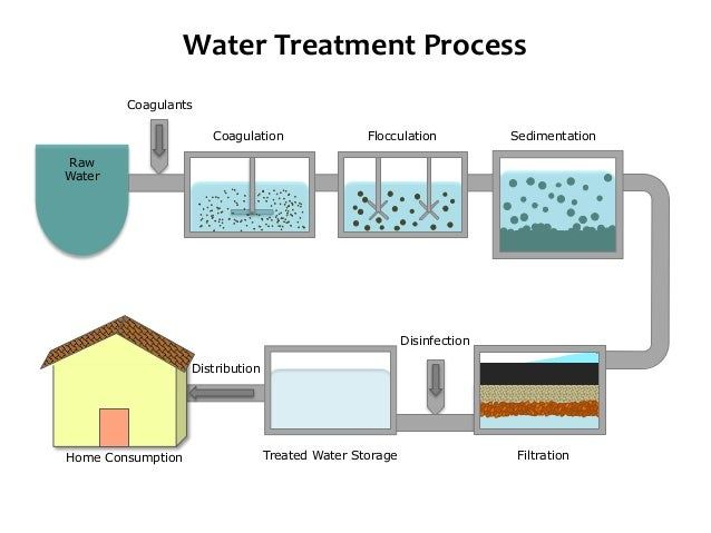 Drinking Water Chlorination Process