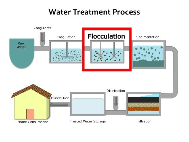 Drinking Water Treatment Plant Diagram Schematic Diagrams