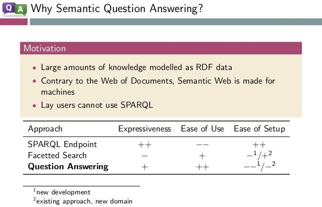 Why Semantic Question Answering? Motivation • Large amounts of knowledge modelled as RDF data • Contrary to the Web of Doc...