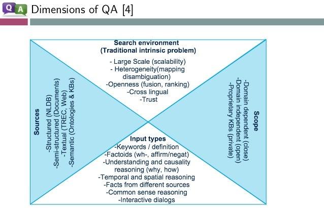 Dimensions of QA [4]