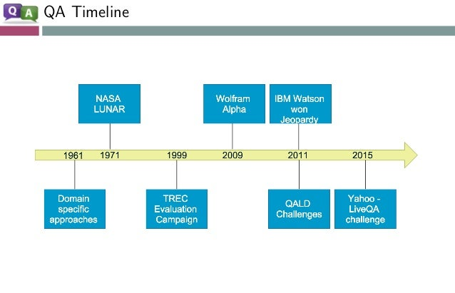 QA Timeline