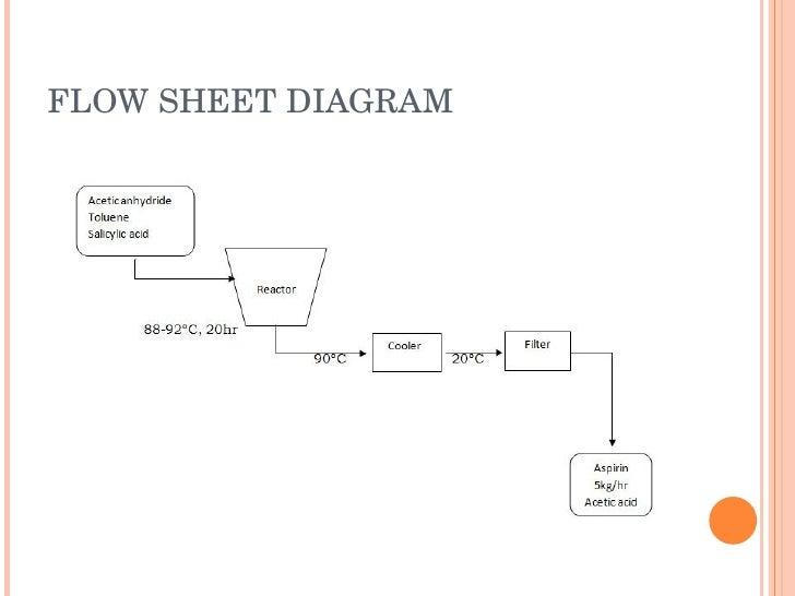 presentation q10 rh slideshare net Engineering Process Flow Diagram Process Flow Chart