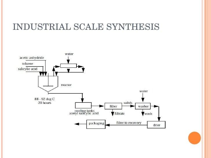 industrial preparation of aspirin
