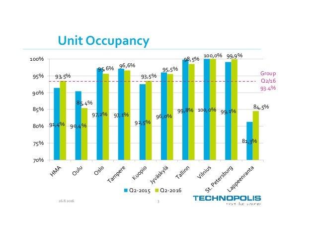Technopolis Presentation Q2 2016 Slide 3