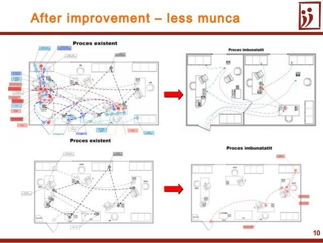 10After improvement – less munca