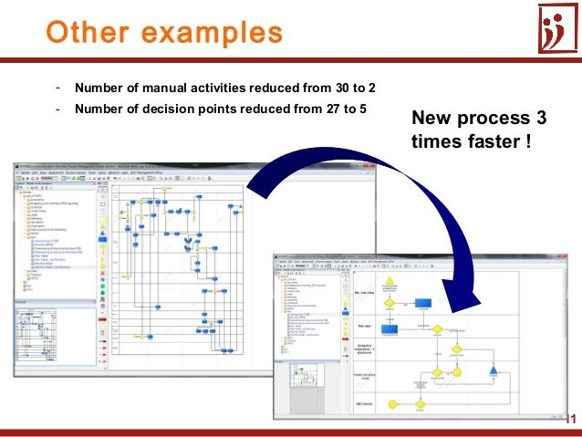 11New process 3times faster !Other examples- Number of manual activities reduced from 30 to 2- Number of decision points r...