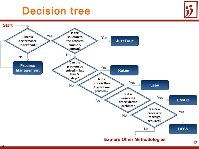 12METHODOLOGY DECISION TREE34ProcessManagement KaizenDMAICDFSSJust Do ItLeanProcessperformanceunderstood?Can theproblem be...
