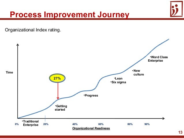 13Organizational Index rating.40% 60%Organizational Readiness27%•Newculture•Gettingstarted•Lean•Six sigma•Word ClassEnterp...