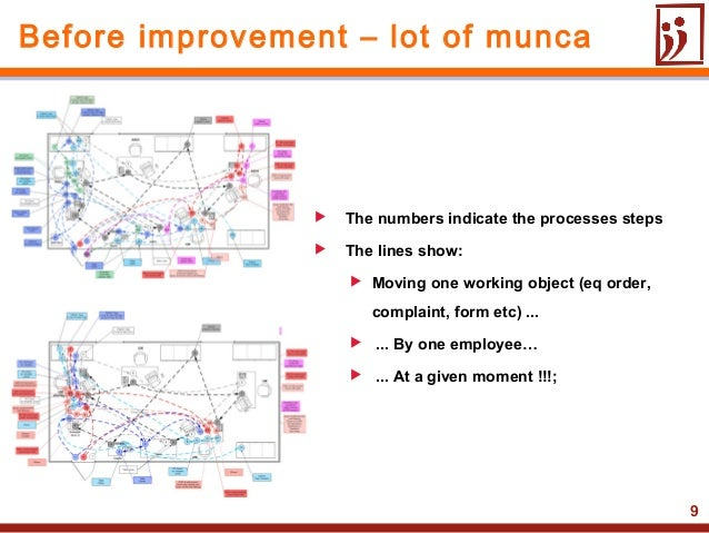 9 The numbers indicate the processes steps The lines show: Moving one working object (eq order,complaint, form etc) ......