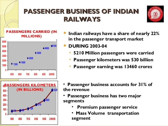 PASSENGER BBUUSSIINNEESSSS OOFF IINNDDIIAANN  RRAAIILLWWAAYYSS  PASSENGERS CARRIED (IN   Indian railways have a share of ...