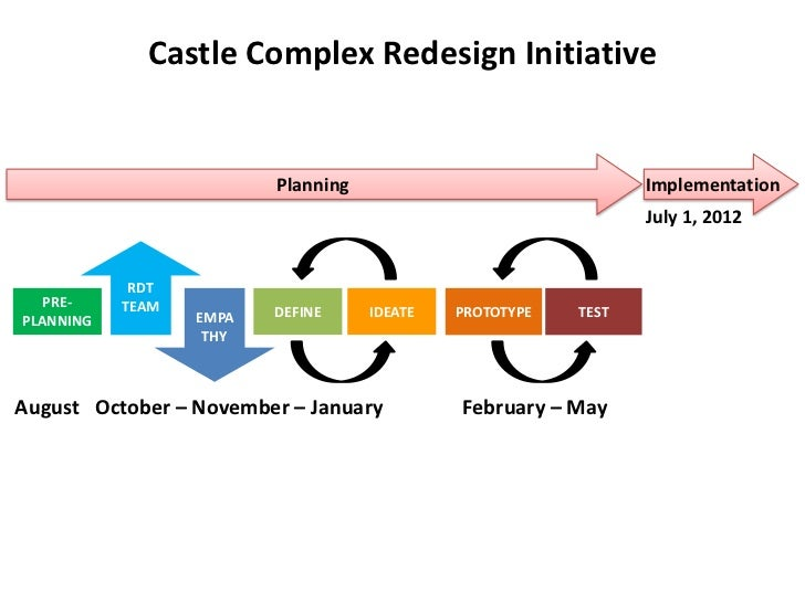 Castle Complex Redesign Initiative                         Planning                               Implementation          ...